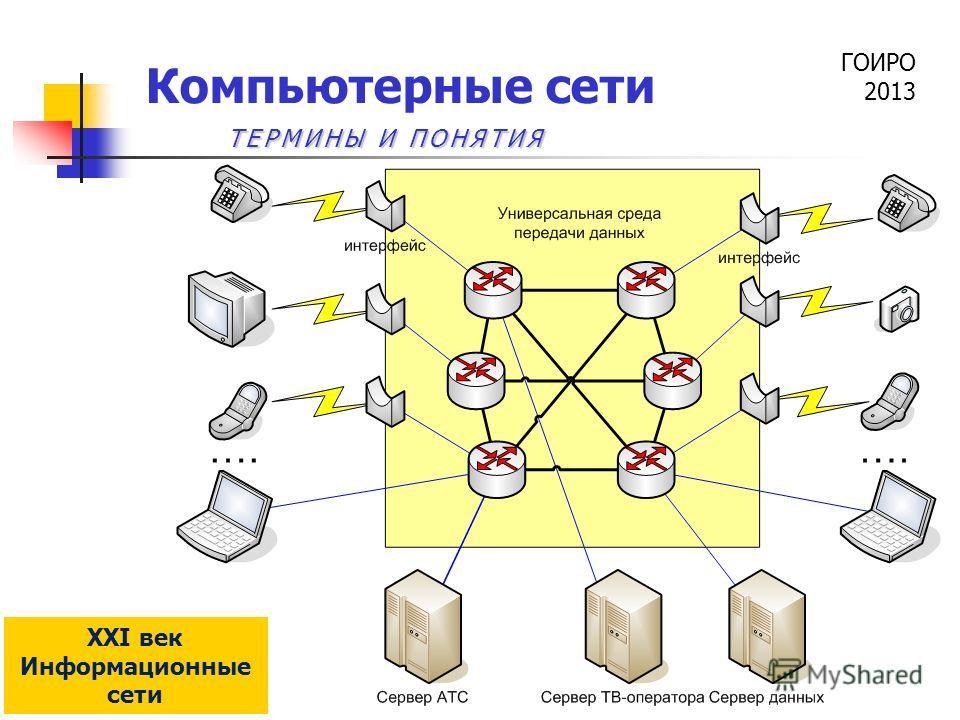 ГОИРО 2013 Компьютерные сети XXI век Информационные сети ТЕРМИНЫ И ПОНЯТИЯ