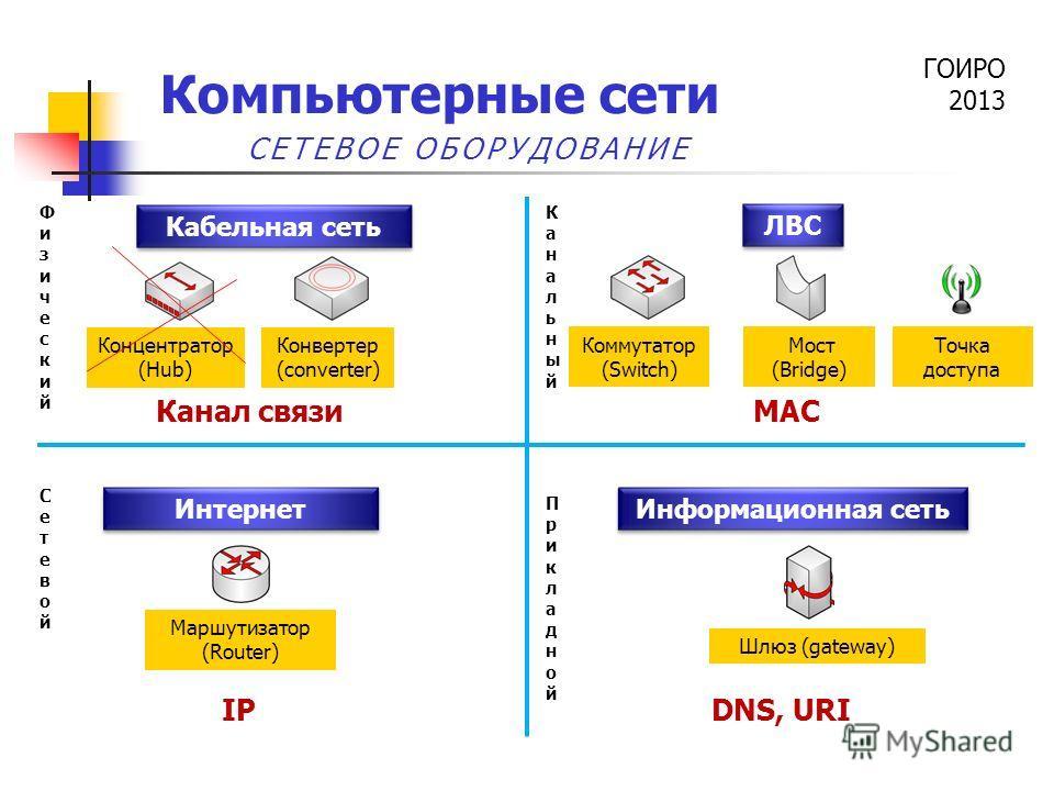ГОИРО 2013 Компьютерные сети Концентратор (Hub) Коммутатор (Switch) Мост (Bridge) Конвертер (converter) Маршутизатор (Router) Шлюз (gateway) СЕТЕВОЕ ОБОРУДОВАНИЕ Точка доступа Кабельная сеть ЛВС Интернет Информационная сеть IP MAC DNS, URI Канал связ
