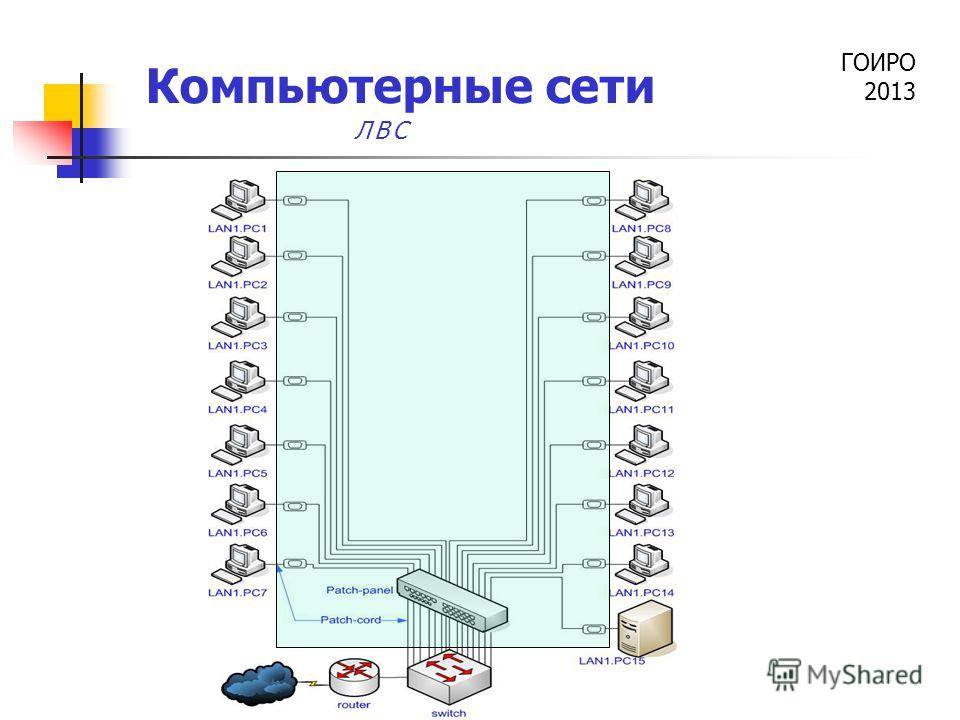 ГОИРО 2013 Компьютерные сети ЛВС