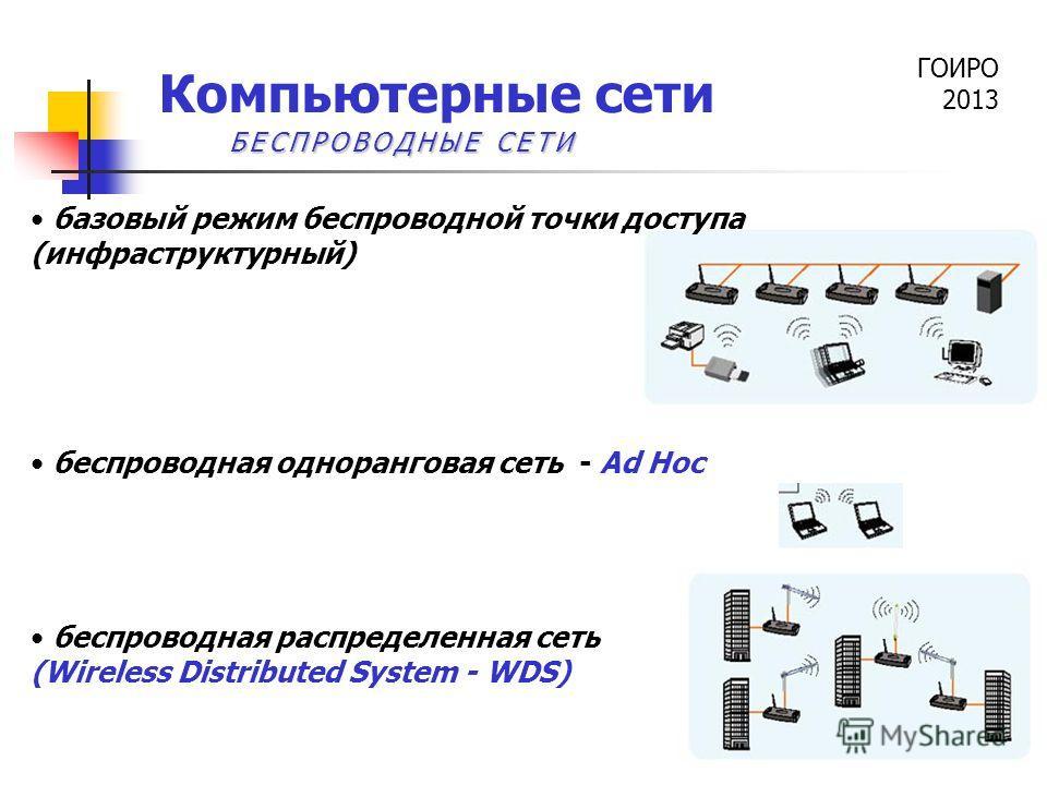 ГОИРО 2013 Компьютерные сети базовый режим беспроводной точки доступа (инфраструктурный) беспроводная одноранговая сеть - Ad Hoc беспроводная распределенная сеть (Wireless Distributed System - WDS) БЕСПРОВОДНЫЕ СЕТИ
