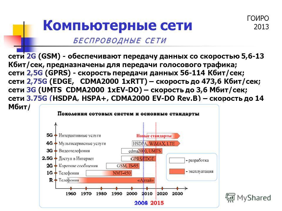 ГОИРО 2013 Компьютерные сети сети 2G (GSM) - обеспечивают передачу данных со скоростью 5,6-13 Кбит/сек, предназначены для передачи голосового трафика; сети 2,5G (GPRS) - скорость передачи данных 56-114 Кбит/сек; сети 2,75G (EDGE, CDMA2000 1xRTT) – ск