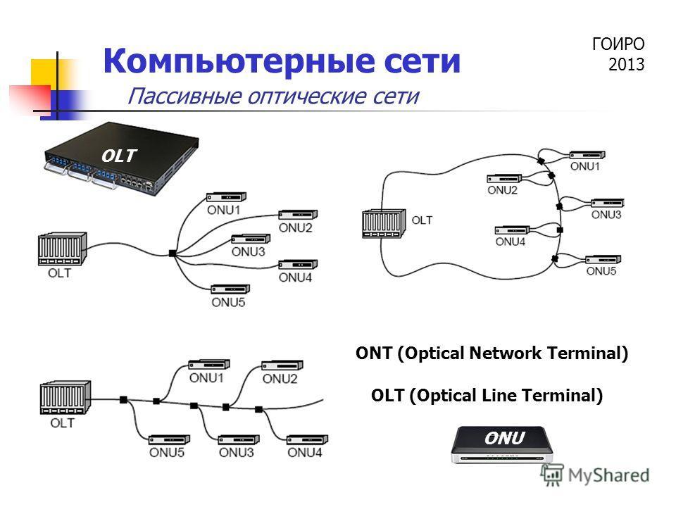 ГОИРО 2013 Компьютерные сети ONT (Optical Network Terminal) OLT (Optical Line Terminal) ONU OLT Пассивные оптические сети