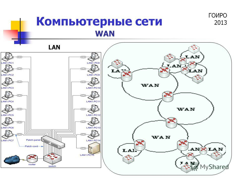 ГОИРО 2013 Компьютерные сети LAN WAN