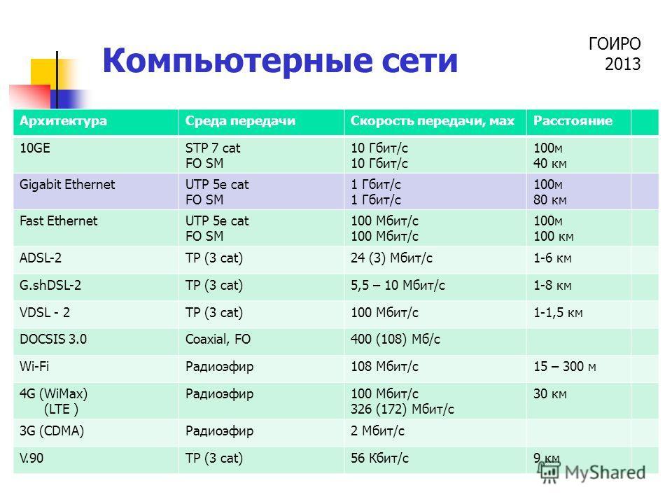 ГОИРО 2013 Компьютерные сети АрхитектураСреда передачиСкорость передачи, махРасстояние 10GESTP 7 cat FO SM 10 Гбит/с 100м 40 км Gigabit EthernetUTP 5e cat FO SM 1 Гбит/с 100м 80 км Fast EthernetUTP 5e cat FO SM 100 Мбит/с 100м 100 км ADSL-2TP (3 cat)