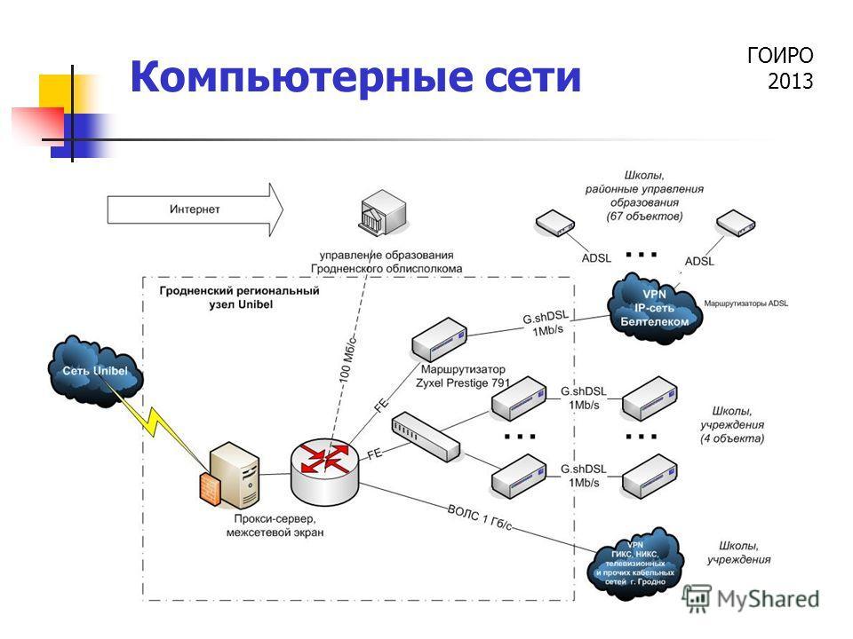 ГОИРО 2013 Компьютерные сети