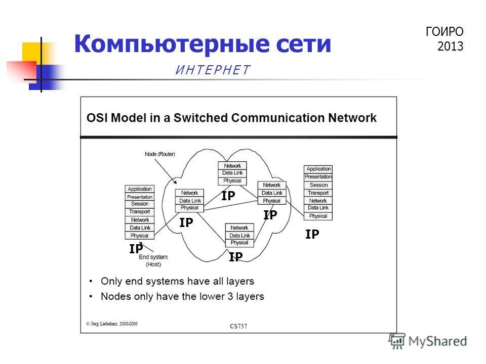 ГОИРО 2013 Компьютерные сети IP ИНТЕРНЕТ