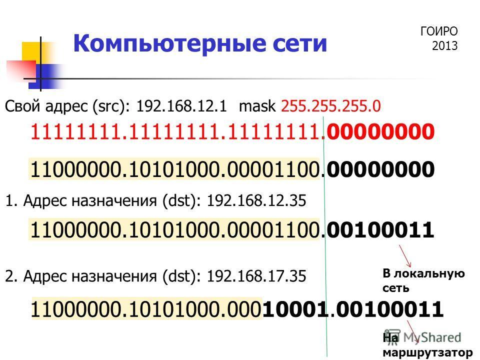 ГОИРО 2013 Компьютерные сети 11000000.10101000.00001100.00000000 Свой адрес (src): 192.168.12.1 mask 255.255.255.0 11111111.11111111.11111111.00000000 1. Адрес назначения (dst): 192.168.12.35 11000000.10101000.00001100.00100011 2. Адрес назначения (d