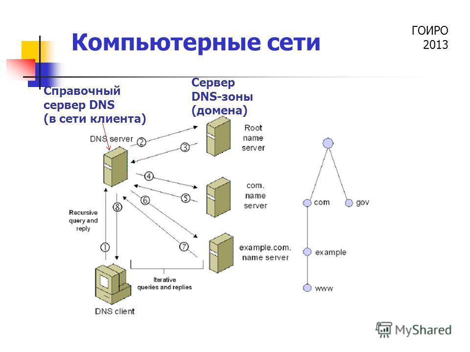 ГОИРО 2013 Компьютерные сети Сервер DNS-зоны (домена) Справочный сервер DNS (в сети клиента)