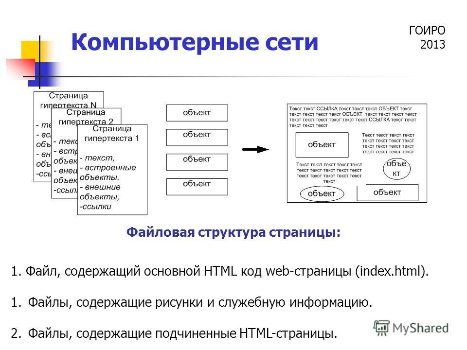 ГОИРО 2013 Компьютерные сети Файловая структура страницы: 1. Файл, содержащий основной HTML код web-страницы (index.html). 1.Файлы, содержащие рисунки и служебную информацию. 2.Файлы, содержащие подчиненные HTML-страницы.