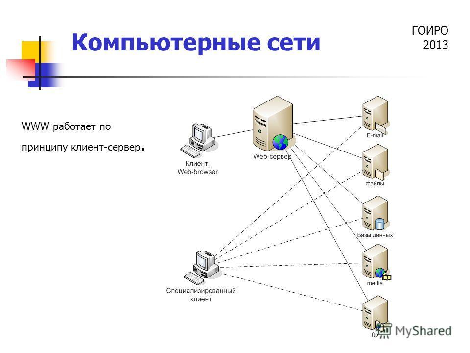 ГОИРО 2013 Компьютерные сети WWW работает по принципу клиент-сервер.
