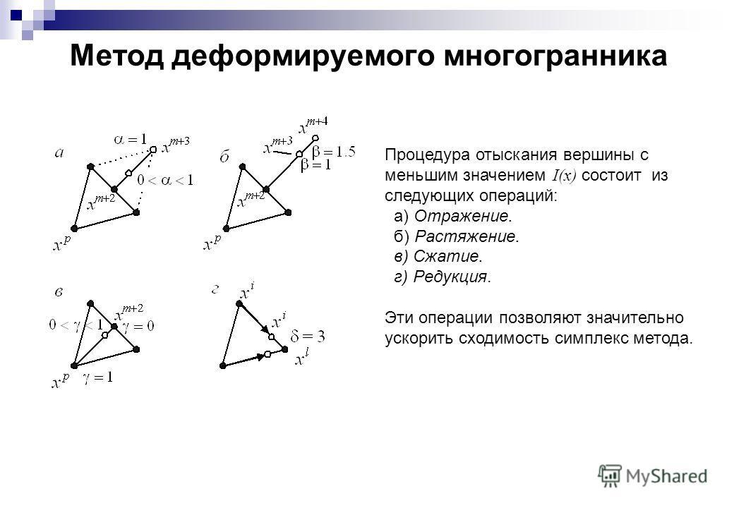 Метод деформируемого многогранника Процедура отыскания вершины с меньшим значением I(x) состоит из следующих операций: а) Отражение. б) Растяжение. в) Сжатие. г) Редукция. Эти операции позволяют значительно ускорить сходимость симплекс метода.
