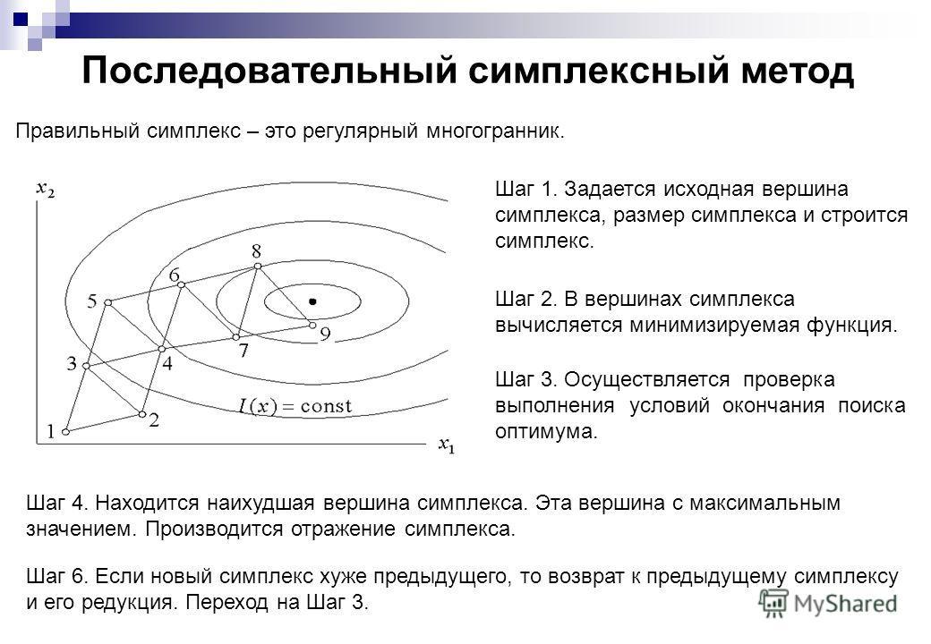 Последовательный симплексный метод Правильный симплекс – это регулярный многогранник. Шаг 1. Задается исходная вершина симплекса, размер симплекса и строится симплекс. Шаг 2. В вершинах симплекса вычисляется минимизируемая функция. Шаг 3. Осуществляе