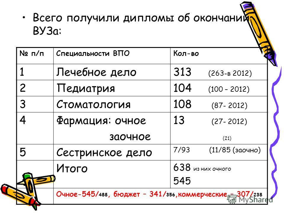 Всего получили дипломы об окончании ВУЗа: п/пСпециальности ВПОКол-во 1Лечебное дело313 (263-в 2012) 2Педиатрия104 (100 – 2012) 3Стоматология108 (87- 2012) 4Фармация: очное заочное 13 (27- 2012) (21) 5Сестринское дело 7/93 (11/85 (заочно) Итого 638 из