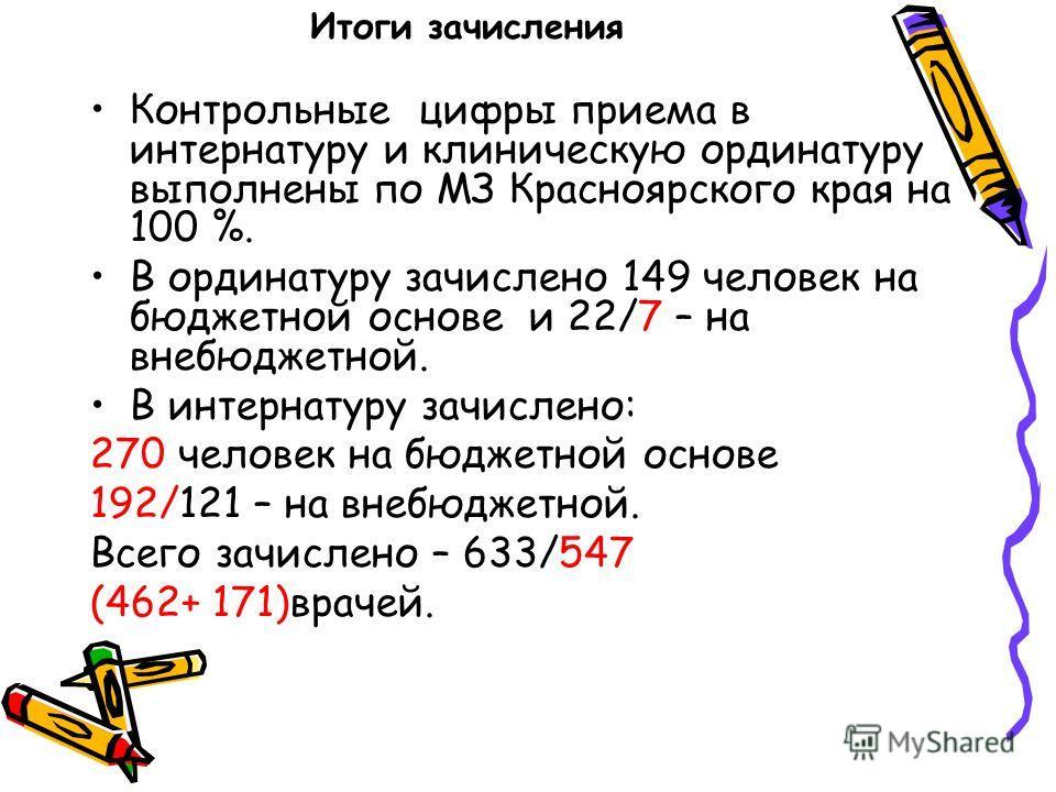 Итоги зачисления Контрольные цифры приема в интернатуру и клиническую ординатуру выполнены по МЗ Красноярского края на 100 %. В ординатуру зачислено 149 человек на бюджетной основе и 22/7 – на внебюджетной. В интернатуру зачислено: 270 человек на бюд