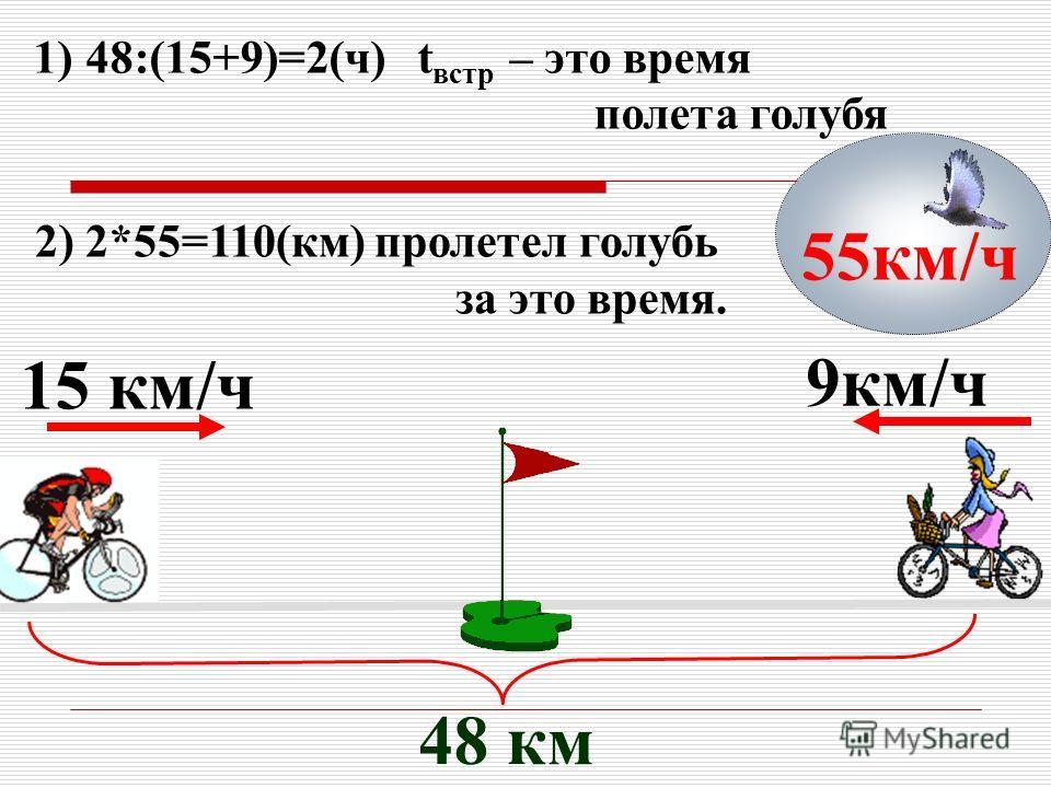 15 км/ч 9км/ч 48 км 1)48:(15+9)=2(ч) t встр – это время полета голубя 55км/ч 2) 2*55=110(км) пролетел голубь за это время.