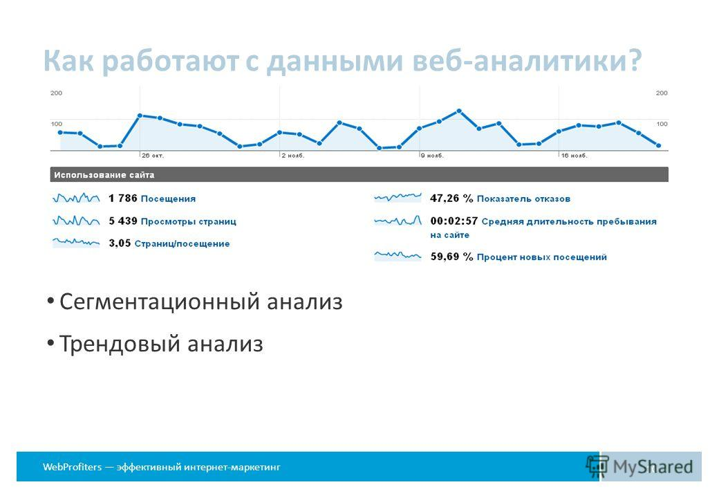 WebProfiters эффективный интернет-маркетинг Как работают с данными веб-аналитики? 10 Сегментационный анализ Трендовый анализ