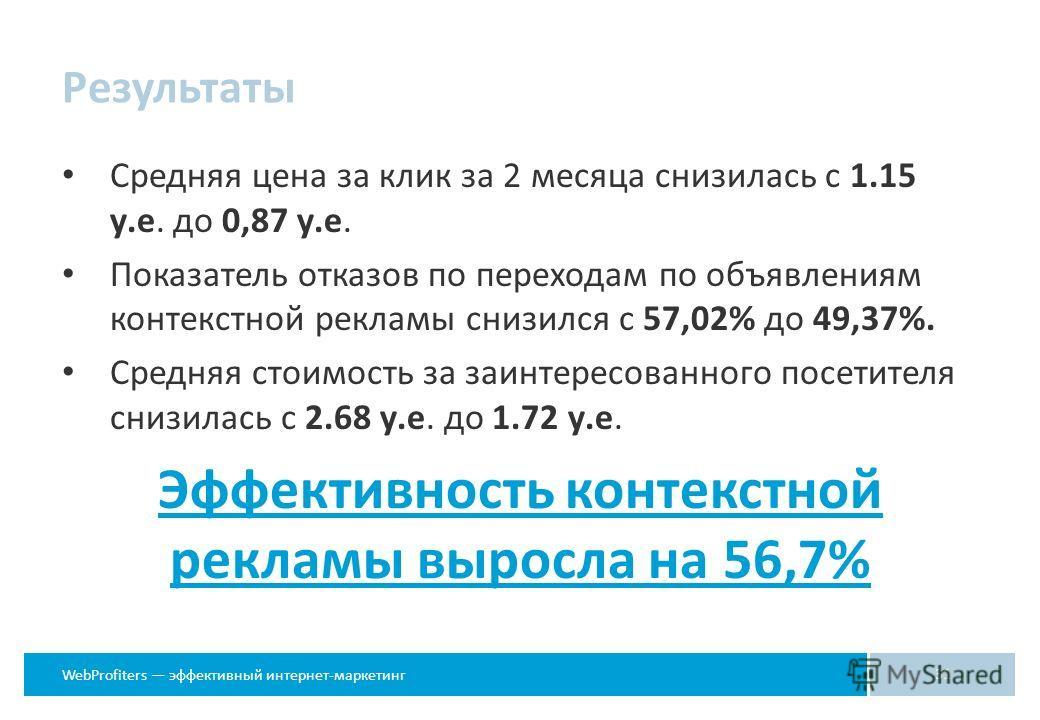 WebProfiters эффективный интернет-маркетинг Результаты 31 Средняя цена за клик за 2 месяца снизилась с 1.15 у.е. до 0,87 у.е. Показатель отказов по переходам по объявлениям контекстной рекламы снизился с 57,02% до 49,37%. Средняя стоимость за заинтер