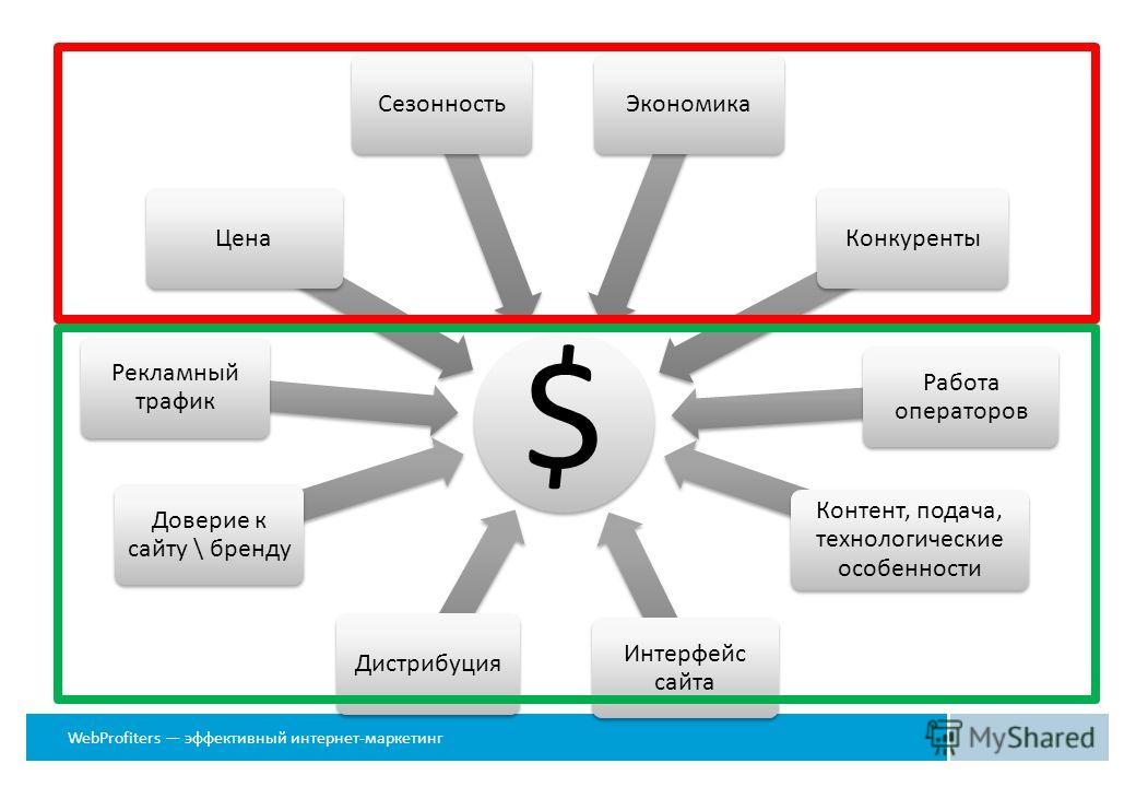 WebProfiters эффективный интернет-маркетинг $ Дистрибуция Доверие к сайту \ бренду Рекламный трафик ЦенаСезонностьЭкономикаКонкуренты Интерфейс сайта Работа операторов Контент, подача, технологические особенности