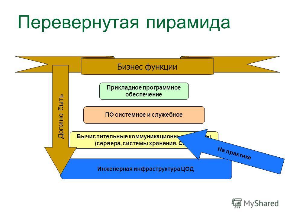Перевернутая пирамида ПО системное и служебное Вычислительные коммуникационные системы (сервера, системы хранения, СПД) Прикладное программное обеспечение Бизнес функции Инженерная инфраструктура ЦОД На практике Должно быть