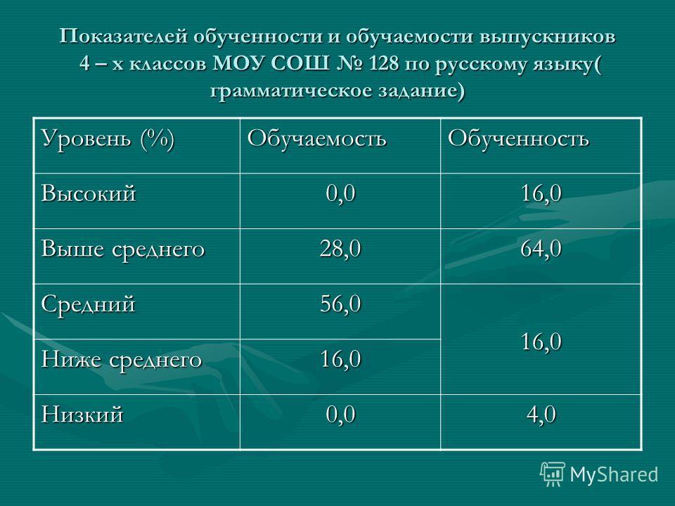 Показателей обученности и обучаемости выпускников 4 – х классов МОУ СОШ 128 по русскому языку( грамматическое задание) Уровень (%) ОбучаемостьОбученность Высокий0,016,0 Выше среднего 28,064,0 Средний56,016,0 Ниже среднего 16,0 Низкий0,04,0