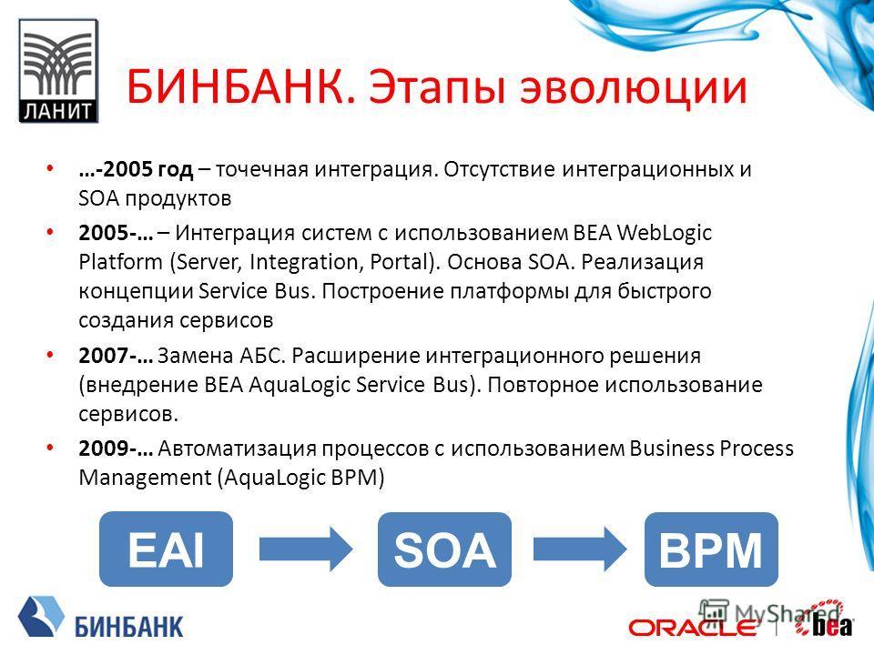 БИНБАНК. Этапы эволюции …-2005 год – точечная интеграция. Отсутствие интеграционных и SOA продуктов 2005-… – Интеграция систем с использованием BEA WebLogic Platform (Server, Integration, Portal). Основа SOA. Реализация концепции Service Bus. Построе