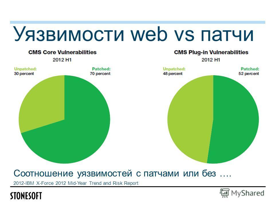 Уязвимости web vs патчи Соотношение уязвимостей с патчами или без …. 2012-IBM X-Force 2012 Mid-Year Trend and Risk Report