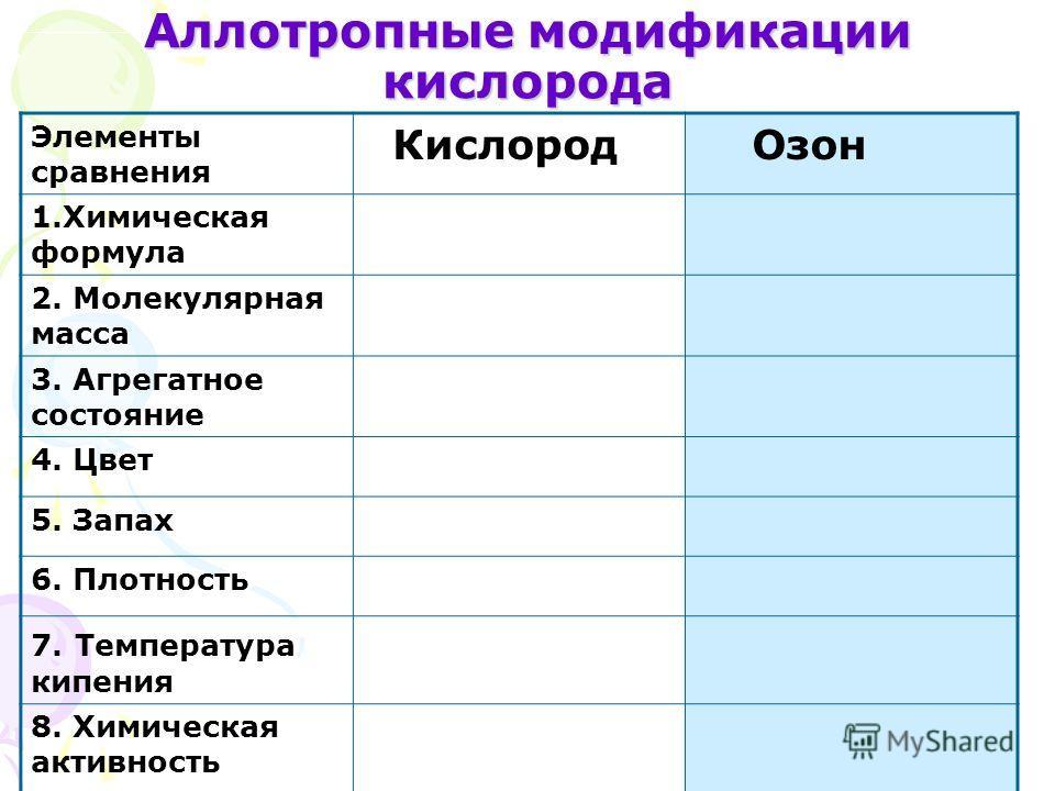 Аллотропные модификации кислорода Элементы сравнения Кислород Озон 1.Химическая формула 2. Молекулярная масса 3. Агрегатное состояние 4. Цвет 5. Запах 6. Плотность 7. Температура кипения 8. Химическая активность