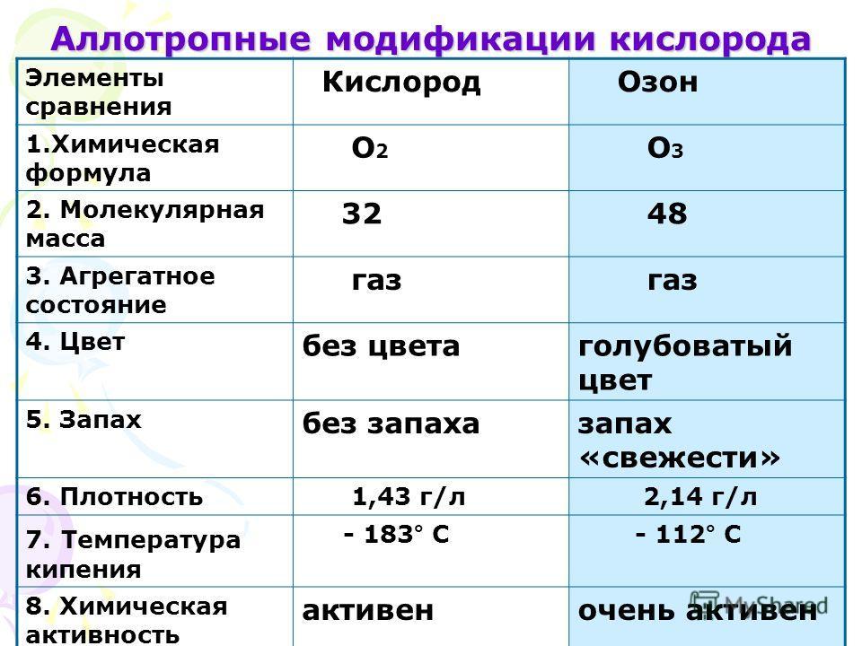 Аллотропные модификации кислорода Элементы сравнения Кислород Озон 1.Химическая формула О 2 О 3 2. Молекулярная масса 32 48 3. Агрегатное состояние газ 4. Цвет без цветаголубоватый цвет 5. Запах без запахазапах «свежести» 6. Плотность 1,43 г/л 2,14 г