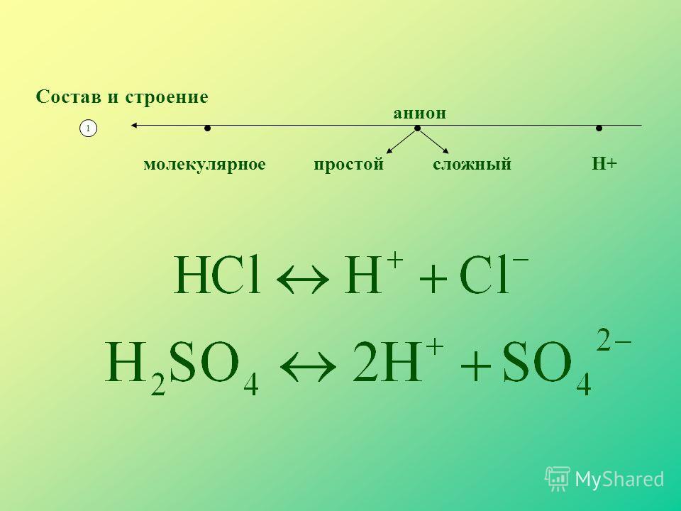 Состав и строение 1 анион сложныйпростойН+молекулярное