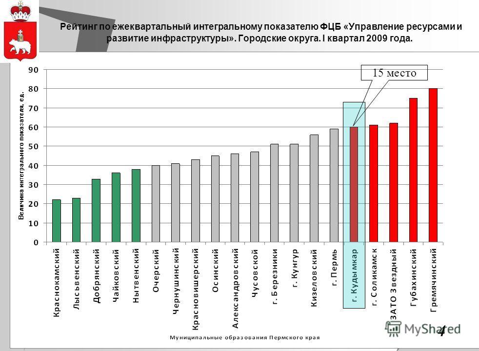 4 Рейтинг по ежеквартальный интегральному показателю ФЦБ «Управление ресурсами и развитие инфраструктуры». Городские округа. I квартал 2009 года. 15 место 4