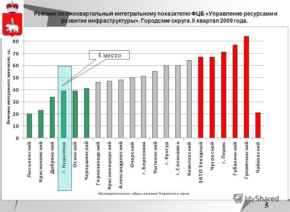 5 Рейтинг по ежеквартальный интегральному показателю ФЦБ «Управление ресурсами и развитие инфраструктуры». Городские округа. II квартал 2009 года. 4 место