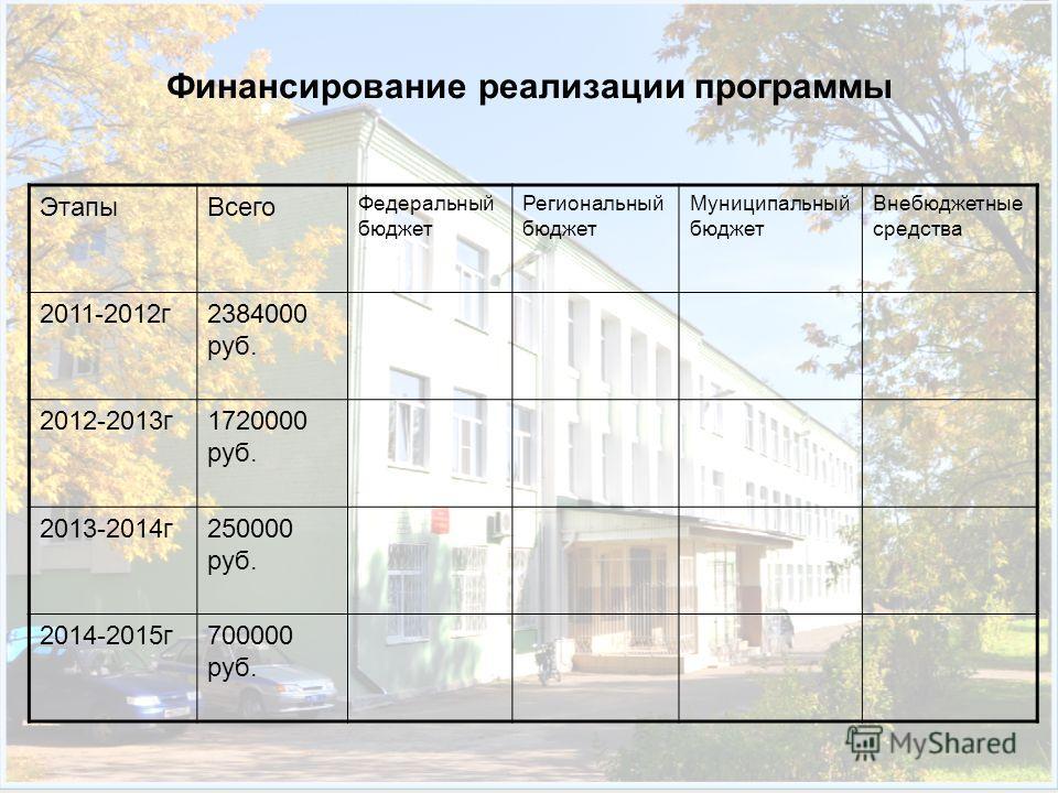 Финансирование реализации программы ЭтапыВсего Федеральный бюджет Региональный бюджет Муниципальный бюджет Внебюджетные средства 2011-2012г2384000 руб. 2012-2013г1720000 руб. 2013-2014г250000 руб. 2014-2015г700000 руб.