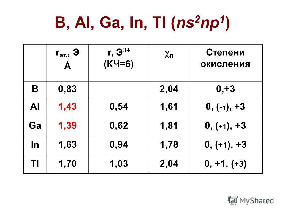 B, Al, Ga, In, Tl (ns 2 np 1 ) r ат., Э Å r, Э 3+ (КЧ=6) п Степени окисления B0,832,040,+3 Al1,430,541,610, ( +1 ), +3 Ga1,390,621,810, ( +1 ), +3 In1,630,941,780, ( +1 ), +3 Tl1,701,032,042,040, +1, ( +3 ) 15