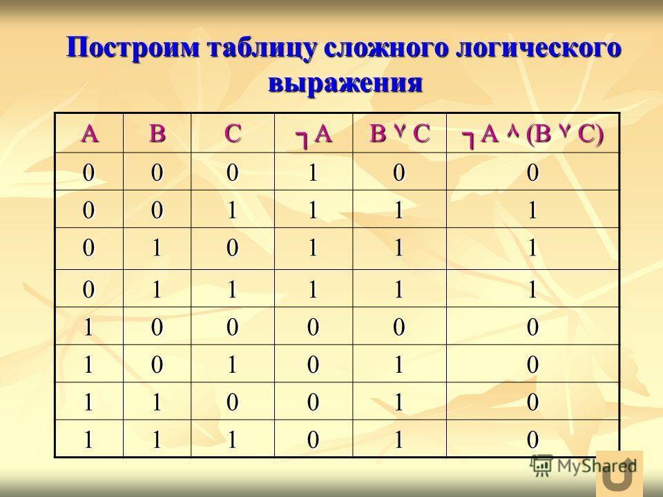 Построим таблицу сложного логического выражения Построим таблицу сложного логического выражения АВСА В ۷ С А ٨ (В ۷ С) 000100 001111 010111 011111 100000 101010 110010 111010