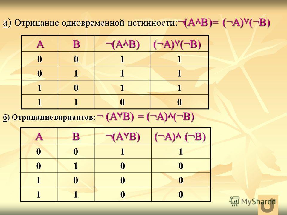 а) Отрицание одновременной истинности :¬(А٨В)= (¬А)۷(¬В) АВ ¬(А٨В) (¬А)۷(¬В) 0011 0111 1011 1100 АВ ¬(А۷В) (¬А) ٨(¬В) 0011 0100 1000 1100