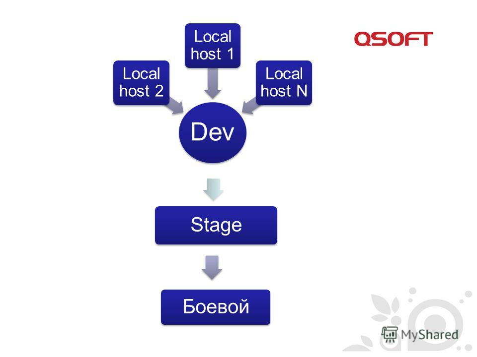 Dev Local host 2 Local host 1 Local host N Stage Боевой