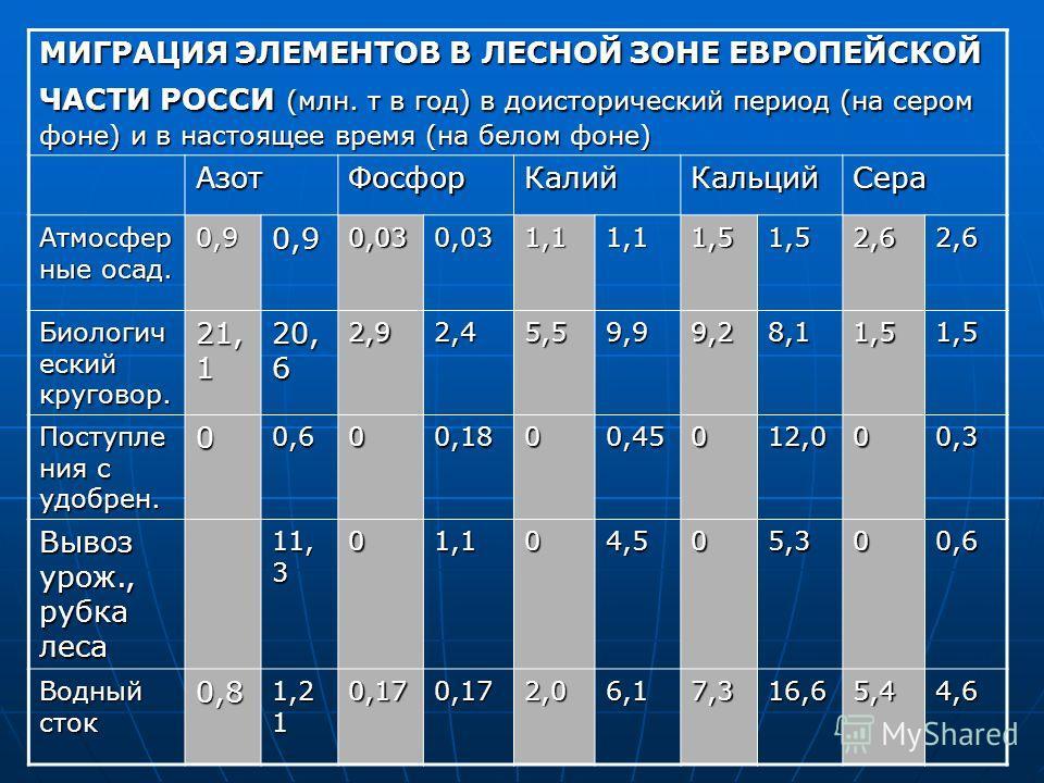 МИГРАЦИЯ ЭЛЕМЕНТОВ В ЛЕСНОЙ ЗОНЕ ЕВРОПЕЙСКОЙ ЧАСТИ РОССИ (млн. т в год) в доисторический период (на сером фоне) и в настоящее время (на белом фоне) АзотФосфорКалийКальцийСера Атмосфер ные осад. 0,90,90,030,031,11,11,51,52,62,6 Биологич еский круговор