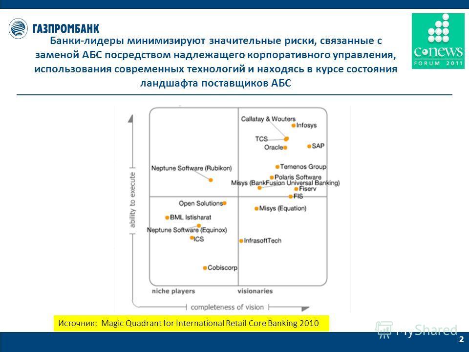 2 Банки-лидеры минимизируют значительные риски, связанные с заменой АБС посредством надлежащего корпоративного управления, использования современных технологий и находясь в курсе состояния ландшафта поставщиков АБС Источник: Magic Quadrant for Intern