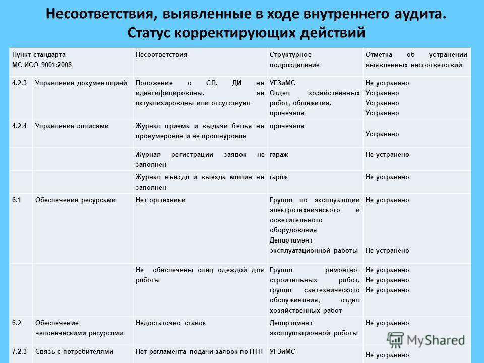 Несоответствия, выявленные в ходе внутреннего аудита. Статус корректирующих действий 10 Пункт стандарта МС ИСО 9001:2008 Несоответствия Структурное подразделение Отметка об устранении выявленных несоответствий 4.2.3Управление документацией Положение