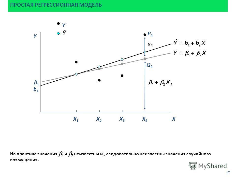 P4P4 На практике значения 1 и 2 неизвестны и, следовательно неизвестны значения случайного возмущения. ПРОСТАЯ РЕГРЕССИОННАЯ МОДЕЛЬ 17 Q4Q4 u4u4 1 b1b1 Y Y X X1X1 X2X2 X3X3 X4X4