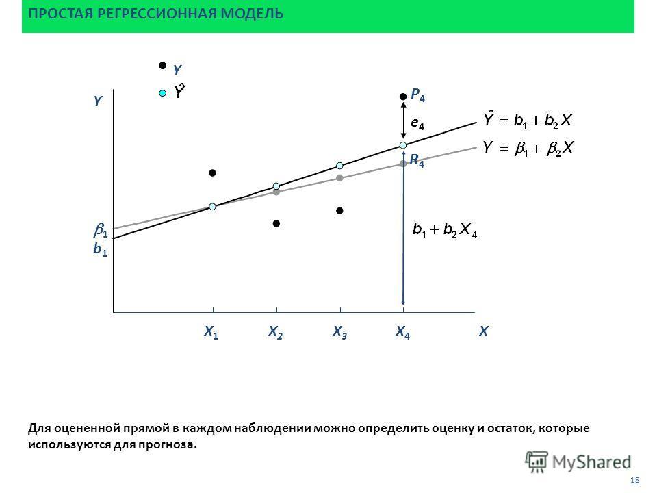P4P4 Для оцененной прямой в каждом наблюдении можно определить оценку и остаток, которые используются для прогноза. ПРОСТАЯ РЕГРЕССИОННАЯ МОДЕЛЬ 18 e4e4 R4R4 1 b1b1 Y Y X X1X1 X2X2 X3X3 X4X4