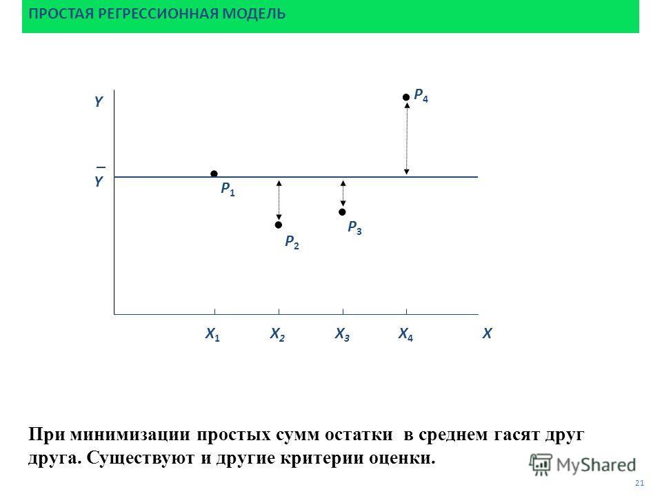 P4P4 При минимизации простых сумм остатки в среднем гасят друг друга. Существуют и другие критерии оценки. P3P3 P2P2 P1P1 ПРОСТАЯ РЕГРЕССИОННАЯ МОДЕЛЬ Y 21 X X1X1 X2X2 X3X3 X4X4 Y