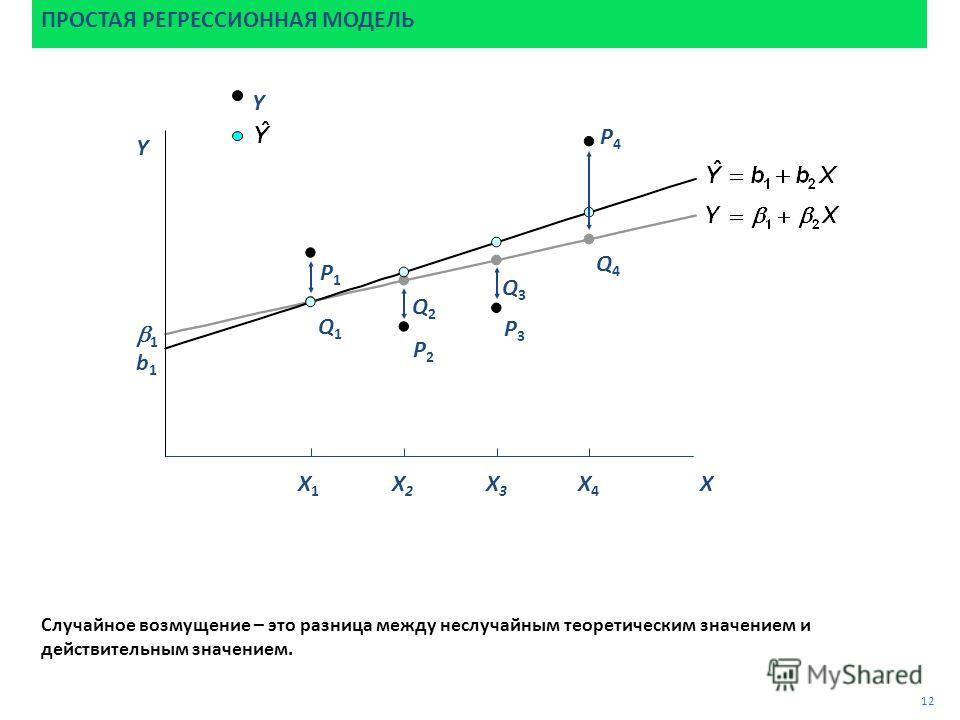 P4P4 Случайное возмущение – это разница между неслучайным теоретическим значением и действительным значением. P3P3 P2P2 P1P1 ПРОСТАЯ РЕГРЕССИОННАЯ МОДЕЛЬ 12 Q2Q2 Q1Q1 Q3Q3 Q4Q4 1 b1b1 Y Y X X1X1 X2X2 X3X3 X4X4