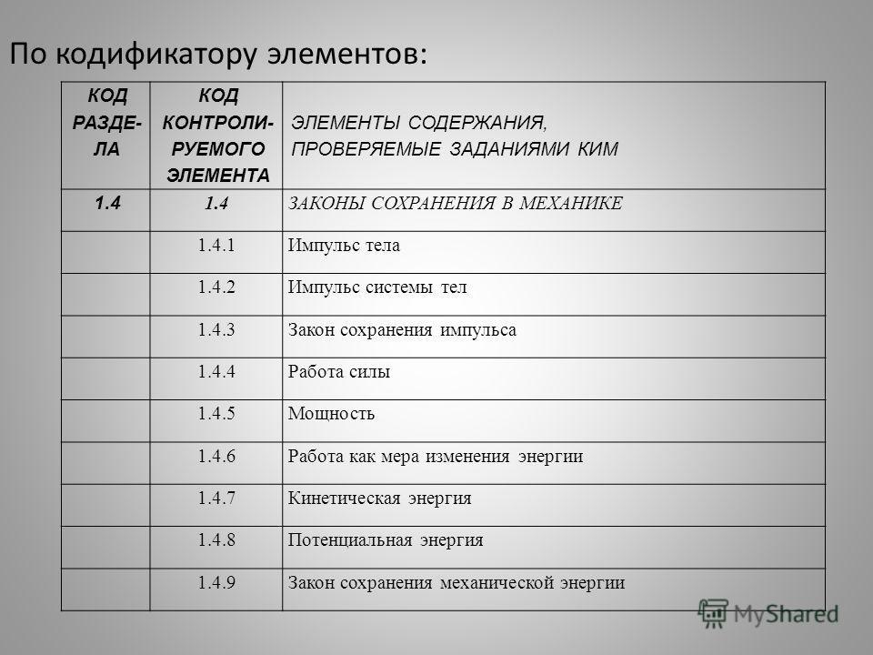 По кодификатору элементов: КОД РАЗДЕ- ЛА КОД КОНТРОЛИ- РУЕМОГО ЭЛЕМЕНТА ЭЛЕМЕНТЫ СОДЕРЖАНИЯ, ПРОВЕРЯЕМЫЕ ЗАДАНИЯМИ КИМ 1.4 ЗАКОНЫ СОХРАНЕНИЯ В МЕХАНИКЕ 1.4.1Импульс тела 1.4.2Импульс системы тел 1.4.3Закон сохранения импульса 1.4.4Работа силы 1.4.5Мо