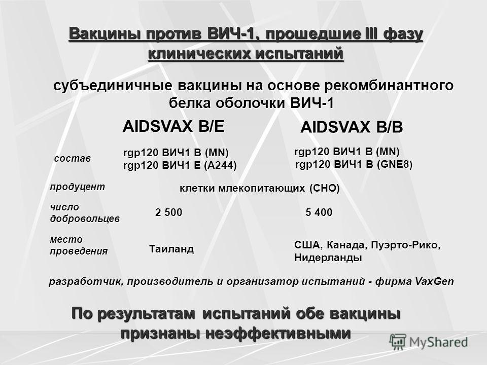 Вакцины против ВИЧ-1, прошедшие III фазу клинических испытаний состав rgp120 ВИЧ1 В (МN) rgp120 ВИЧ1 В (МN) rgp120 ВИЧ1 Е (А244) rgp120 ВИЧ1 Е (А244) субъединичные вакцины на основе рекомбинантного белка оболочки ВИЧ-1 субъединичные вакцины на основе