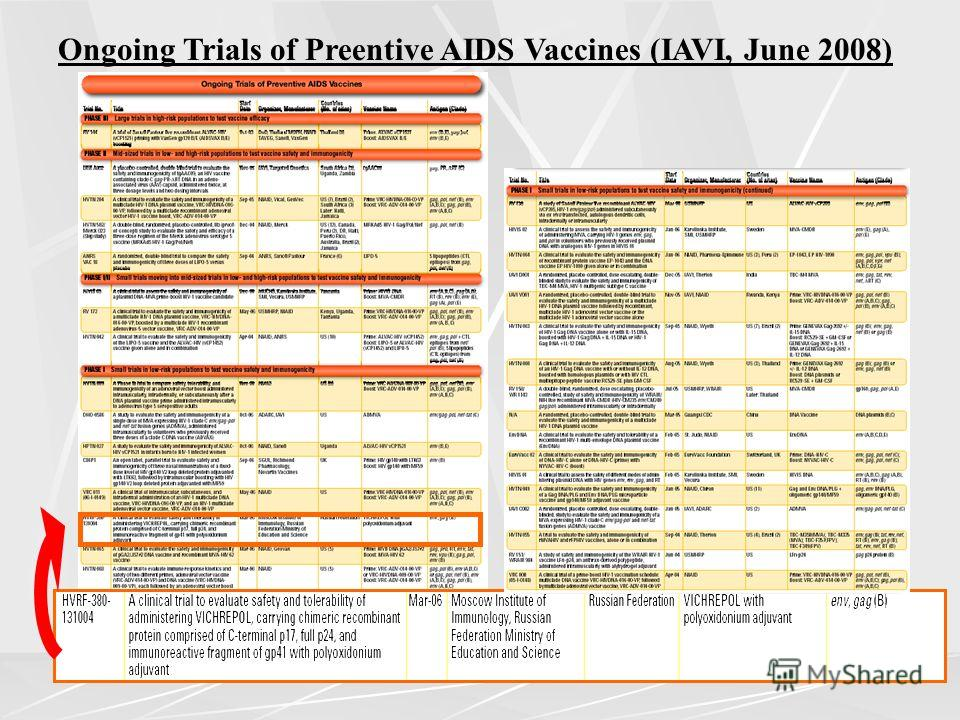 an analysis of popular researches on aids vaccine in the us The office of aids research is located prep placebo which is not ethical for msm in the united states vaccine + prep versus and analysis of research.