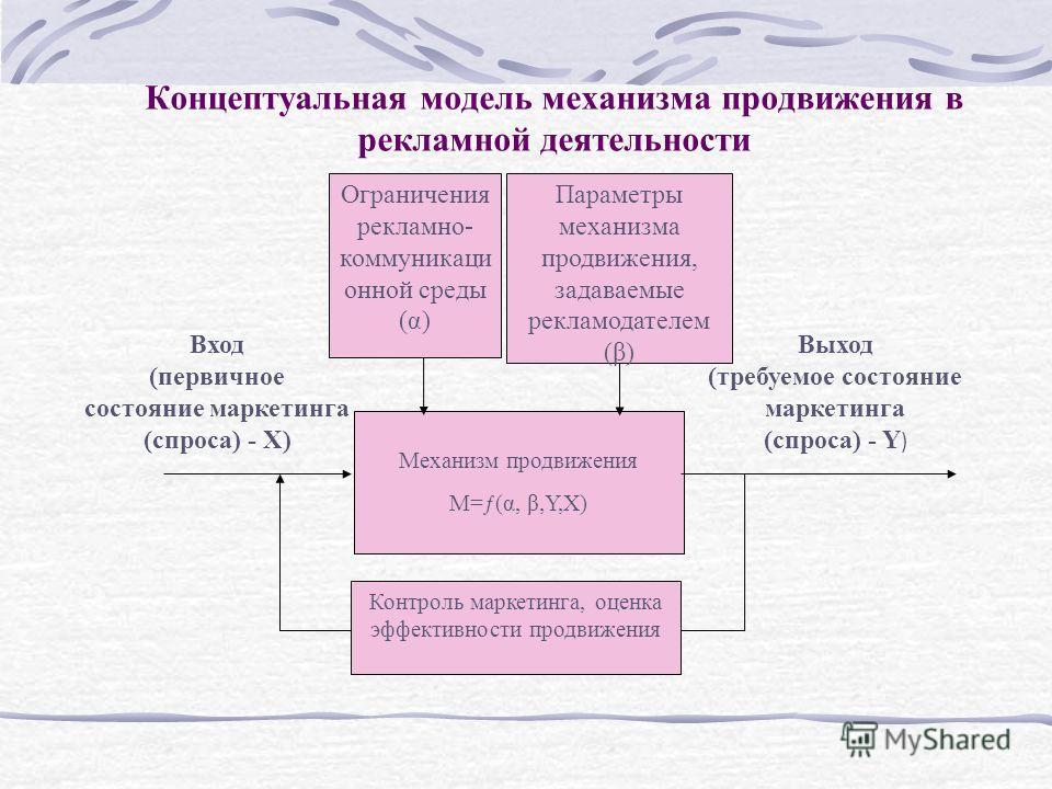 Концептуальная модель механизма продвижения в рекламной деятельности Параметры механизма продвижения, задаваемые рекламодателем (β) Механизм продвижения M=ƒ(α, β,Y,X) Вход (первичное состояние маркетинга (спроса) - X) Выход (требуемое состояние марке