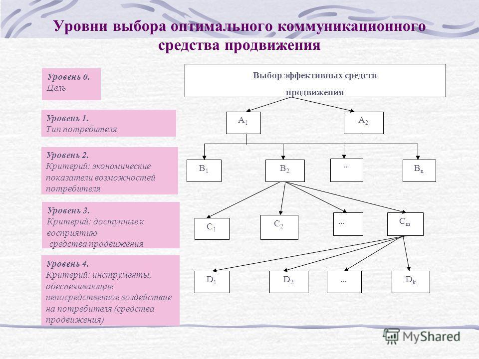 Уровни выбора оптимального коммуникационного средства продвижения В1В1 В2В2 ВnВn С1С1 С2С2 СmСm D1D1 D2D2 DkDk Уровень 3. Критерий: доступные к восприятию средства продвижения Уровень 0. Цель … … Уровень 2. Критерий: экономические показатели возможно