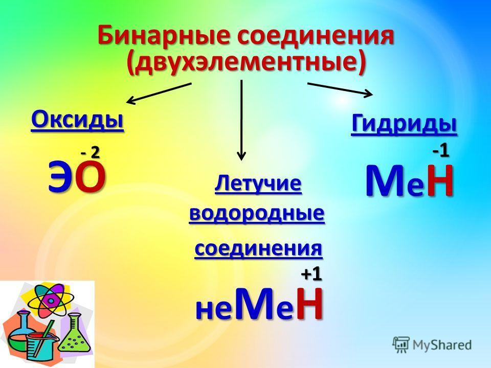 Бинарные соединения Оксиды Оксиды ЭОЭОЭОЭО (двухэлементные) Летучие водородные Летучие водородные соединения соединения не М е Н не М е Н Гидриды МеНМеНМеНМеН - 2 +1