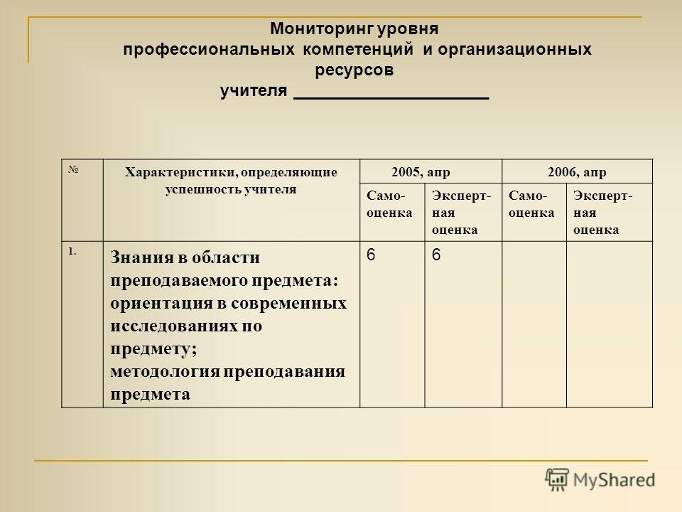 Мониторинг уровня профессиональных компетенций и организационных ресурсов учителя _____________________ Характеристики, определяющие успешность учителя 2005, апр2006, апр Само- оценка Эксперт- ная оценка Само- оценка Эксперт- ная оценка 1. Знания в о